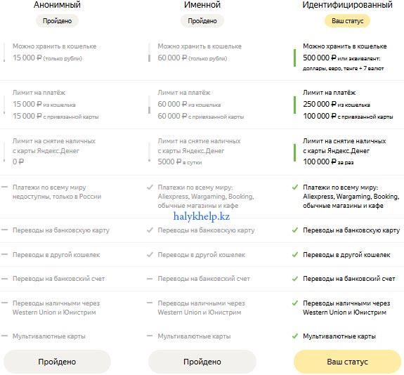Идентифицированный статус кошелька в Яндекс Деньги